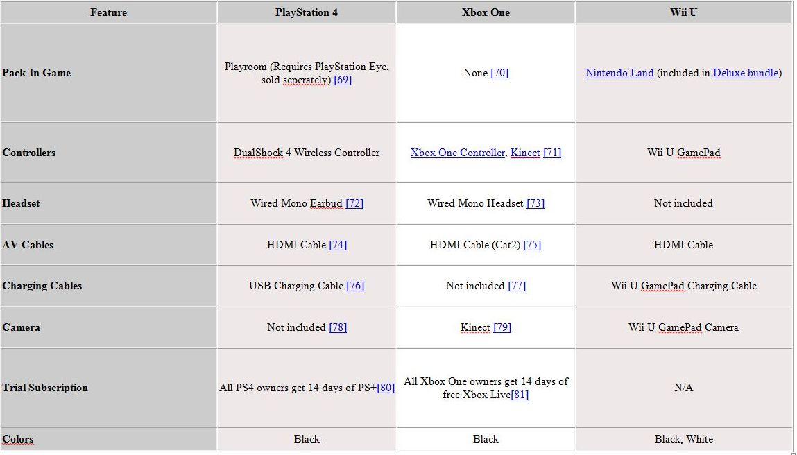 PS4 vs. Xbox One vs. Wii U Comparison Chart | Sukhpal ...