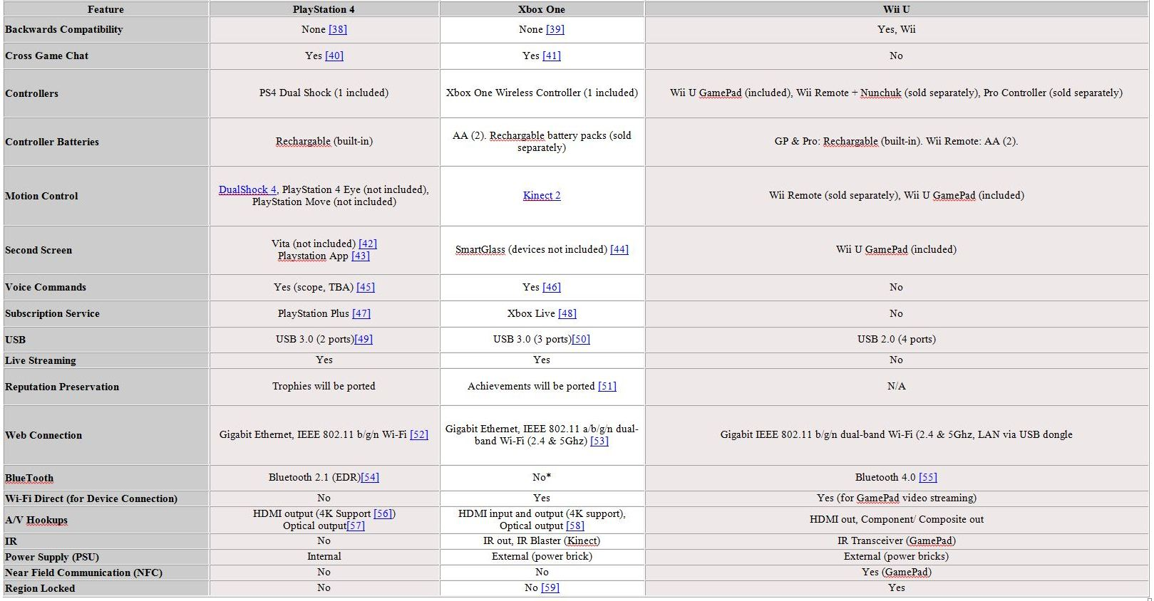 a comparison of the ps4 and the xbox one ♏ vs 🅿 xbox one s vs ps4 pro vs xbox one x: tech specs compared now we have the full confirmation of the xbox one x's technical specifications, so it's time.